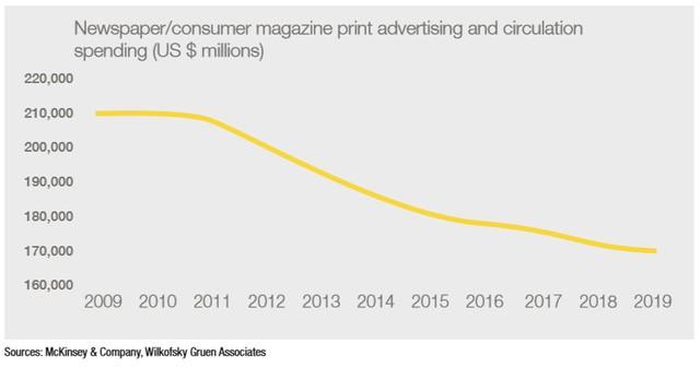 Chi tiêu quảng cáo cho các ấn phẩm báo in và tạp chí (triệu USD)