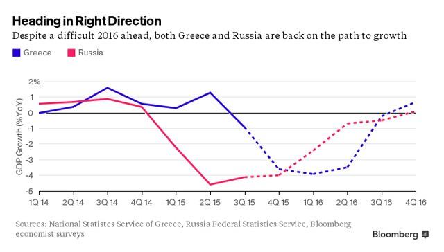 Dù có 1 năm đầy khó khăn ở phía trước, cả Hy Lạp và Nga đang trên đường tăng trưởng trở lại