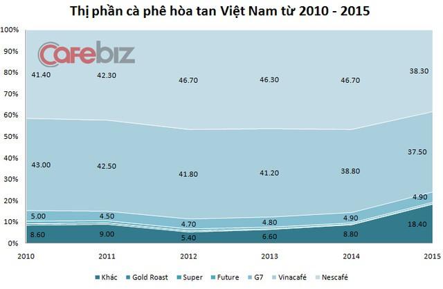 Thứ tự từ trên xuống dưới: Nescafe - Vinacafe - G7. Trong đó G7 chỉ chiếm chưa tới 5% thị phần