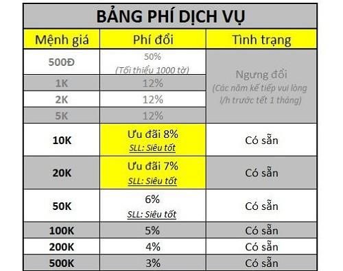 TP. HCM: Nở rộ dịch vụ đổi tiền lì xì Tết Nguyên Đán 2016 - 2