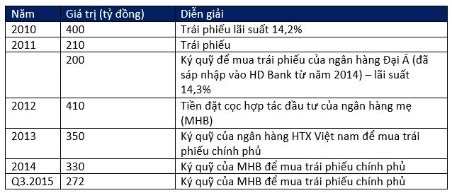 (Số dư các nguồn vốn của MHBS từ năm 2010 đến nay)