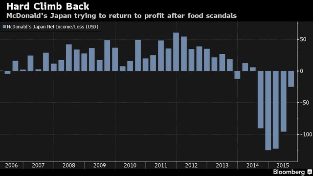 McDonalds Nhật Bản kinh doanh thu lỗ (Tỷ USD)