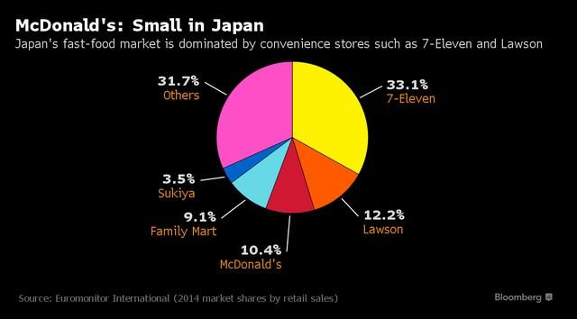 Các cửa hàng tiện lợi là đối thủ chính của McDonalds trong mảng đồ ăn nhanh tại Nhật Bản (Thị phần-%)