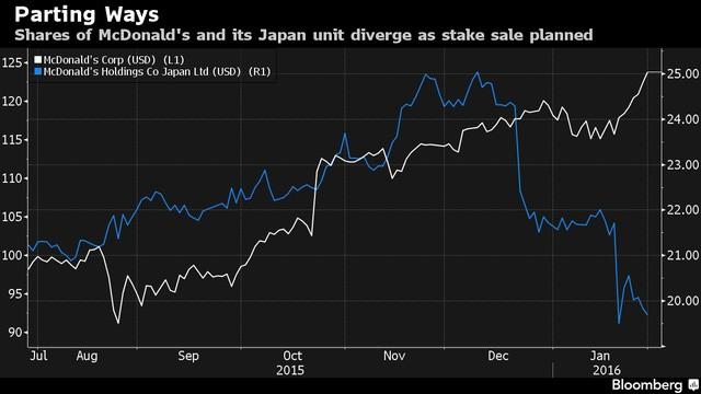 Giá cổ phiếu của McDonalds Nhật Bản (xanh) và tổng công ty tại Mỹ (trắng) (USD)