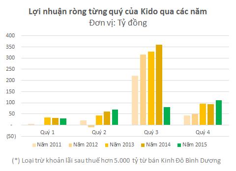 Doanh thu của Kido chỉ bằng 1/3 so với lúc còn bánh kẹo