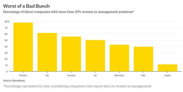 Tỷ lệ những tập đoàn lớn có hơn 20% là quản lý nữ phân loại theo quốc gia.