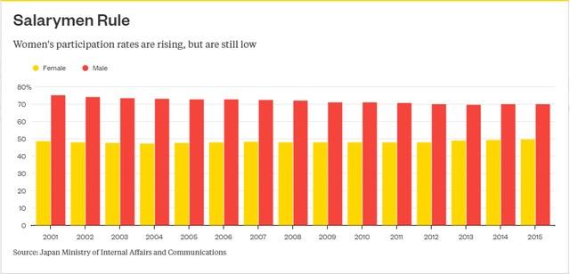 Tỷ lệ tham gia lực lượng lao động của nữ giới Nhật Bản đã tăng nhẹ nhưng vẫn còn thấp.