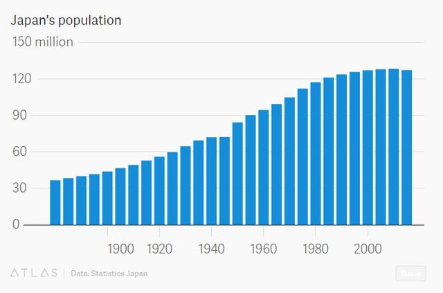 Dân số Nhật Bản bắt đầu giảm dần (triệu người)