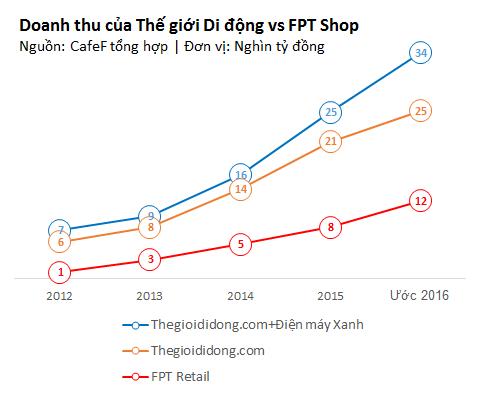 FPT Shop chỉ mất 3 năm để đạt tăng doanh thu từ 1 nghìn lên 8 nghìn tỷ