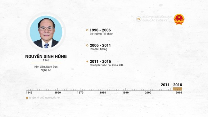 Infographic Chu tich Quoc hoi qua cac thoi ky hinh anh 20