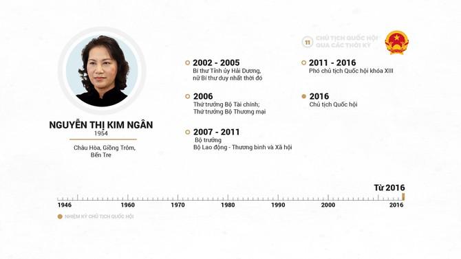 Infographic Chu tich Quoc hoi qua cac thoi ky hinh anh 22