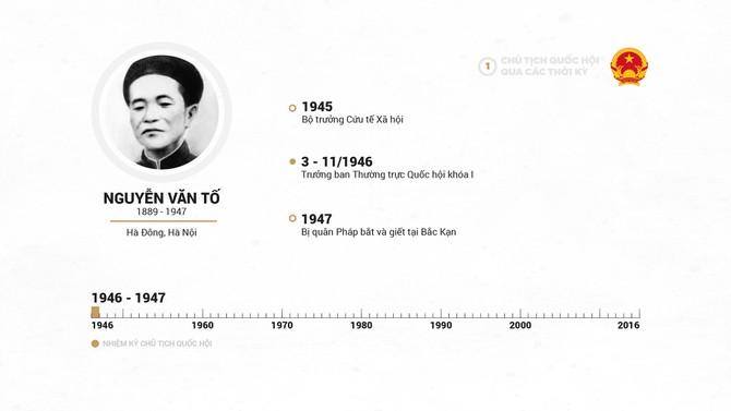 Infographic Chu tich Quoc hoi qua cac thoi ky hinh anh 2