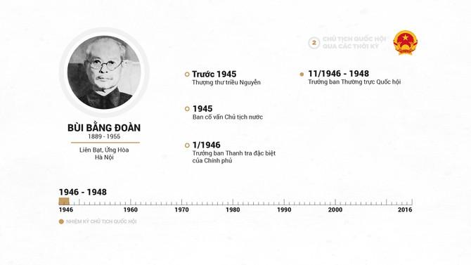 Infographic Chu tich Quoc hoi qua cac thoi ky hinh anh 4