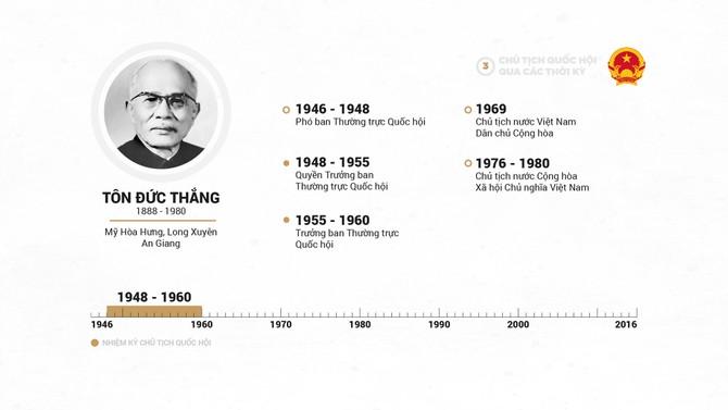 Infographic Chu tich Quoc hoi qua cac thoi ky hinh anh 6