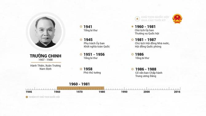Infographic Chu tich Quoc hoi qua cac thoi ky hinh anh 8