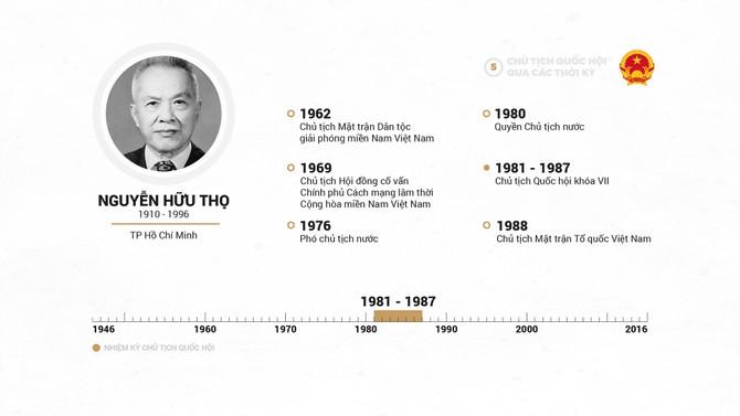 Infographic Chu tich Quoc hoi qua cac thoi ky hinh anh 10