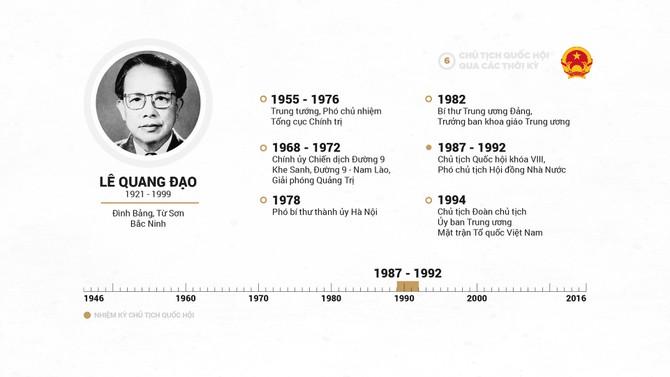 Infographic Chu tich Quoc hoi qua cac thoi ky hinh anh 12