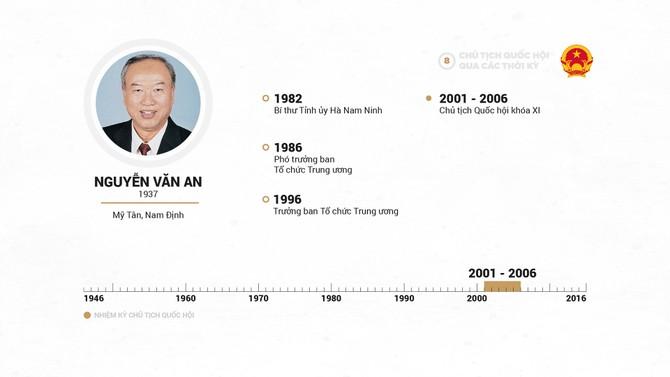 Infographic Chu tich Quoc hoi qua cac thoi ky hinh anh 16