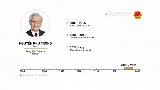 Infographic Chu tich Quoc hoi qua cac thoi ky hinh anh 18