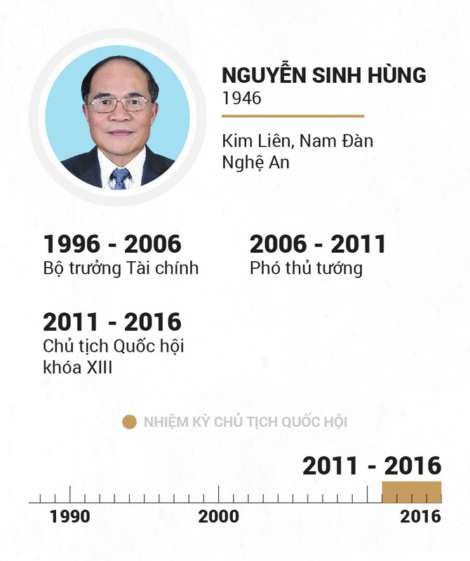 Infographic Chu tich Quoc hoi qua cac thoi ky hinh anh 21