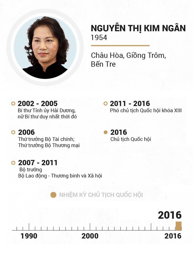 Infographic Chu tich Quoc hoi qua cac thoi ky hinh anh 23