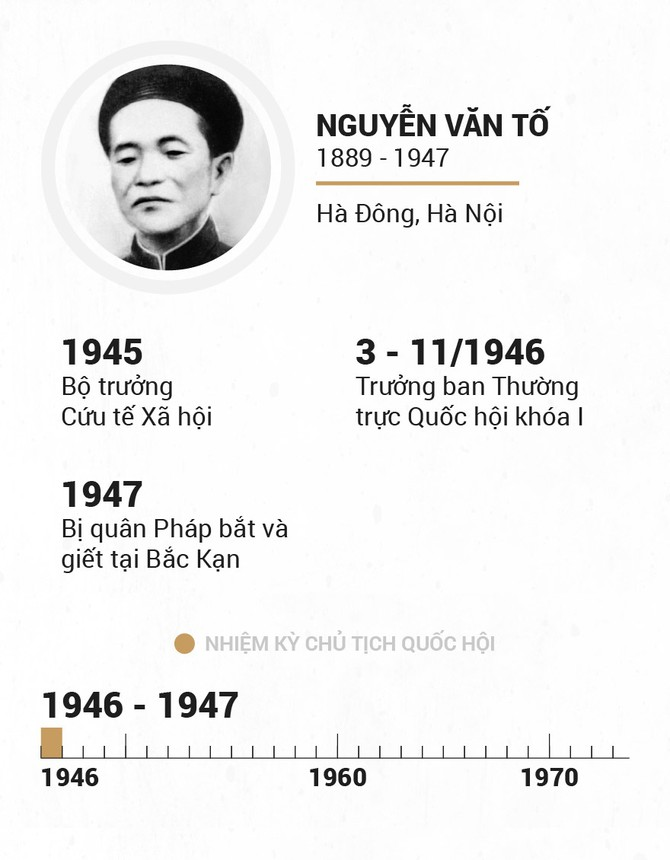 Infographic Chu tich Quoc hoi qua cac thoi ky hinh anh 3
