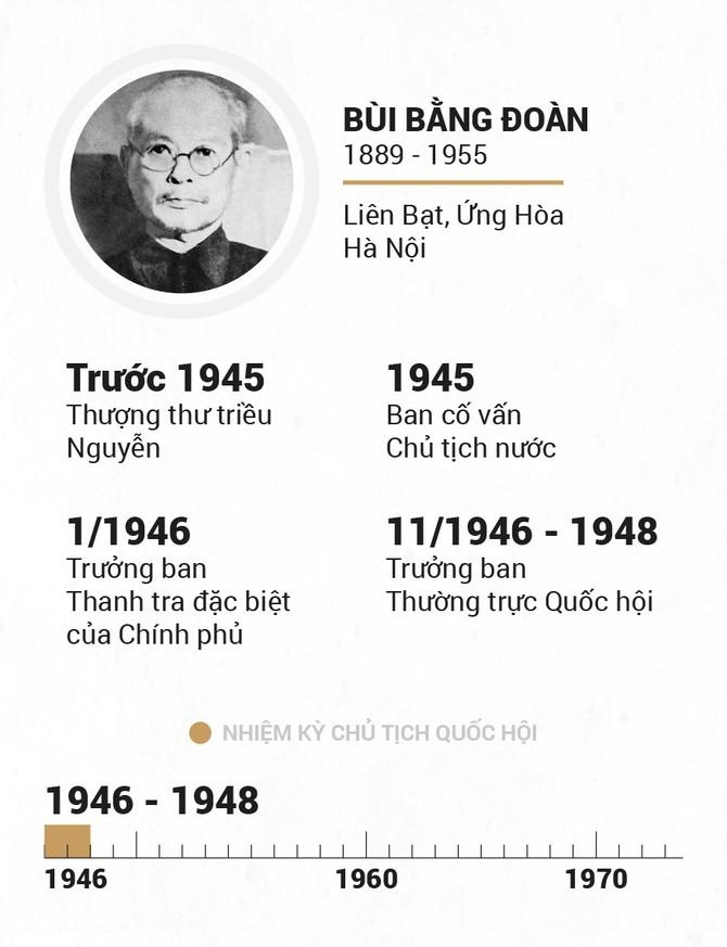 Infographic Chu tich Quoc hoi qua cac thoi ky hinh anh 5