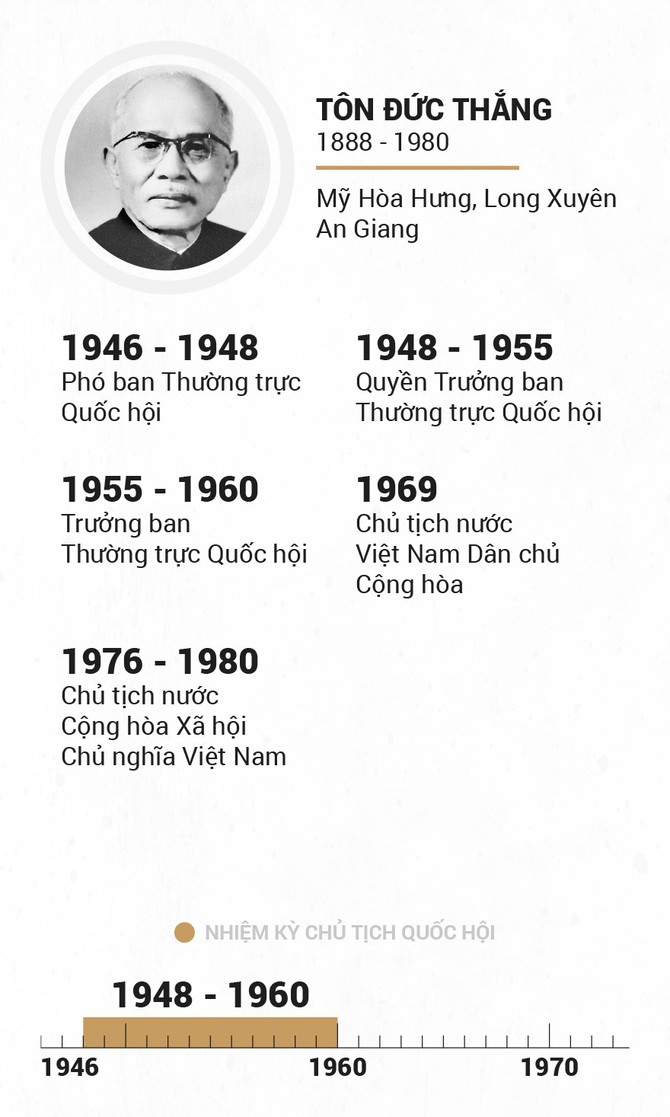 Infographic Chu tich Quoc hoi qua cac thoi ky hinh anh 7