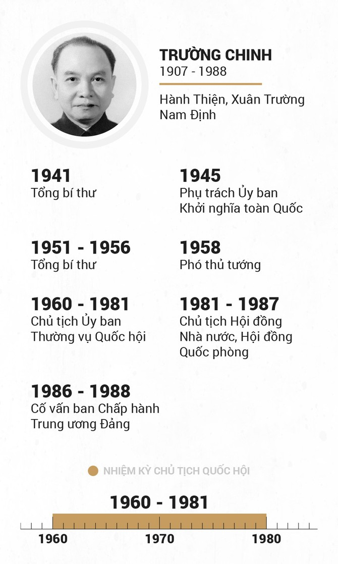 Infographic Chu tich Quoc hoi qua cac thoi ky hinh anh 9