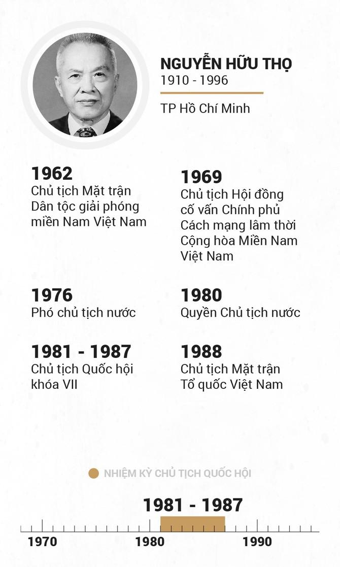 Infographic Chu tich Quoc hoi qua cac thoi ky hinh anh 11
