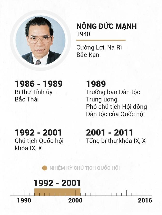 Infographic Chu tich Quoc hoi qua cac thoi ky hinh anh 15