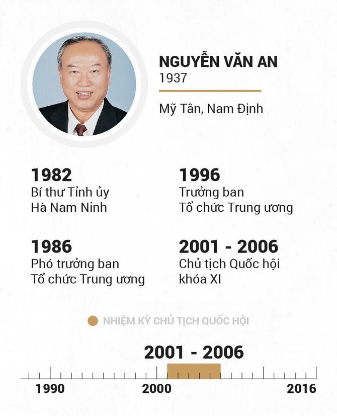 Infographic Chu tich Quoc hoi qua cac thoi ky hinh anh 17
