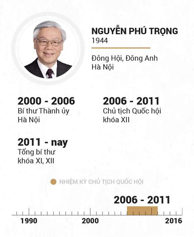 Infographic Chu tich Quoc hoi qua cac thoi ky hinh anh 19