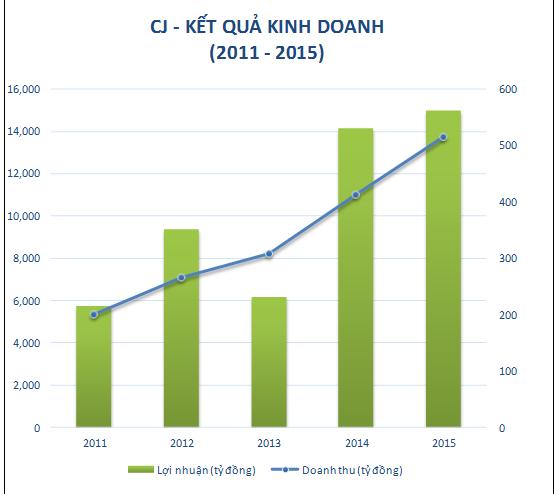 Kết quả kinh doanh CJ giai đoạn 2011-2015