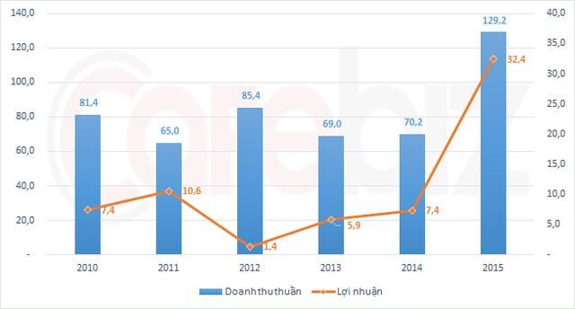 Doanh thu và lợi nhuận triển lãm Giảng Võ tăng đột biến năm 2015