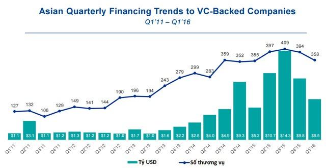 Đầu tư cho các startup giai đoạn đầu tại Châu Á
