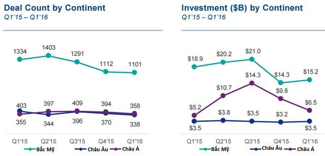 Số thương vụ đầu tư và tổng giá trị đầu tư (tỷ USD) cho các startup phân theo khu vực