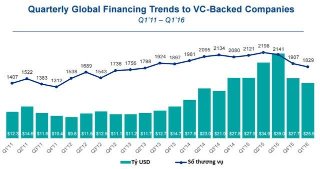Xu hướng đầu tư cho các startup giai đoạn đầu trên thế giới