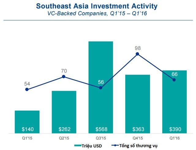 Đầu tư cho các startup giai đoạn đầu tại Đông Nam Á