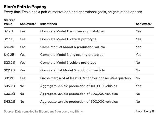 Danh sách những mốc phát triển mà Tesla Motors đặt ra cho Elon Musk. Nguồn: Bloomberg.