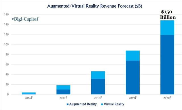 Dự đoán doanh thu từ VR/AR đến năm 2020 (Đơn vị: Tỷ USD)