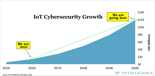 Dự đoán tăng trưởng các dịch vụ bảo mật IoT đến 2020 (Đơn vị: Tỷ USD)