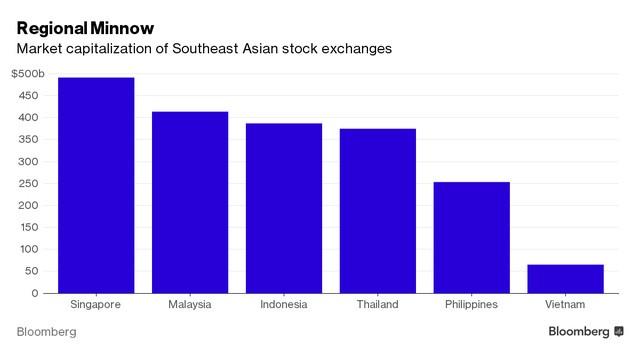 Giá trị vốn hóa của một vài TTCK ở Đông Nam Á