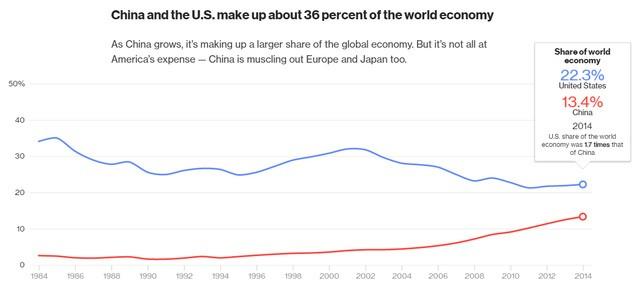 Mỹ hiện đóng góp 22,3% tổng GDP toàn cầu, cao gấp 1,7 lần so với mức 13,4% của Trung Quốc.