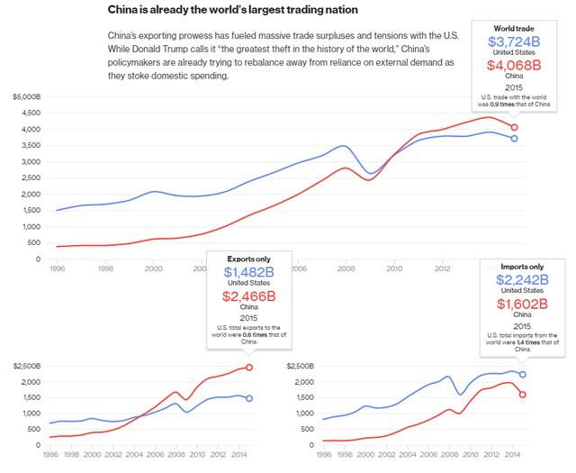Trung Quốc đã trở thành nước có thương mại lớn nhất thế giới. Tổng kim ngạch thương mại của Mỹ trên toàn cầu (3.724 tỷ USD) chỉ bằng 0,9 lần so với Trung Quốc (4.068 tỷ USD). Kim ngạch xuất khẩu của Mỹ (1.482 tỷ USD) chỉ bằng 0,6 lần so với Trung Quốc (2.466 tỷ USD). Kim ngạch nhập khẩu của Mỹ (2.242 tỷ USD) cao hơn 1,4 lần so với Trung Quốc (1.602 tỷ USD).