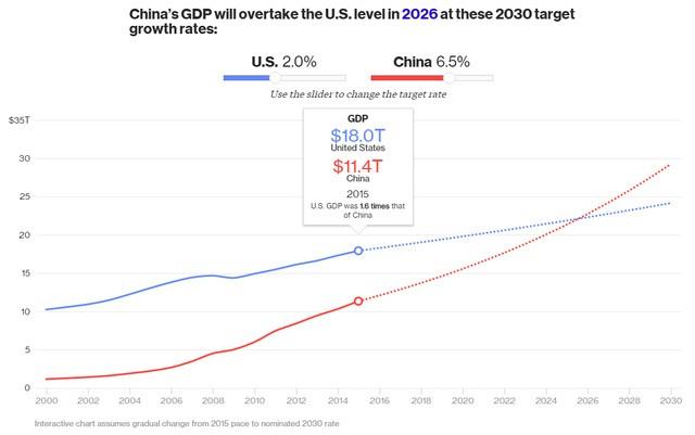 Kinh tế Trung Quốc sẽ vượt Mỹ nếu dựa theo kế hoạch tăng trưởng GDP đến năm 2030 trên đây. Hiện tổng GDP của Mỹ (18 nghìn tỷ USD) cao gấp 1,6 lần Trung Quốc (11,4 nghìn tỷ USD)