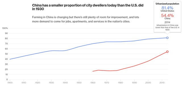Tỷ lệ người dân sống tại thành thị ở Mỹ (81,4%) vẫn cao hơn Trung Quốc (54,4%).