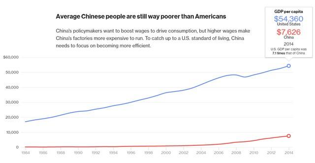 Bình quân người Mỹ vẫn giàu hơn Trung Quốc. GDP bình quân đầu người của Mỹ (54.360 USD) cao gấp 7,1 lần Trung Quốc (7.626 USD).