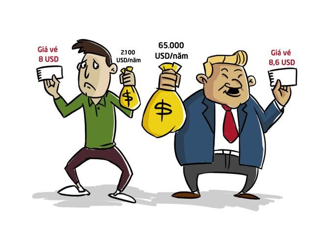 So sánh với Mỹ, mức chi cho tiền vé xem phim rạp của Việt Nam là tương đương, dù thu nhập của người Việt thấp hơn tới 32 lần. Làm một phép tính đơn giản, thu nhập trung bình đủ cho người Mỹ tới rạp hơn 7.500 lần một chiếc vé, còn người Việt chỉ là 260 lần.