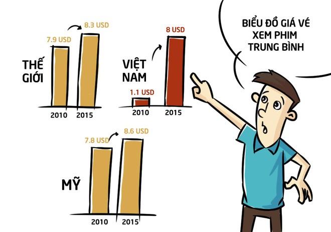So sánh với các nước, giá vé xem phim chiếu rạp của Việt Nam đã tăng tốc rất mạnh. Vào thời điểm năm 2010, mức giá cho một chiếc vé xem phim 2D của Việt Nam chỉ là 1,1 USD, thì đến năm 2015, số tiền chi để xem phim 3D đã là 8 USD.